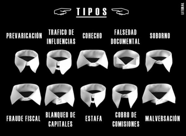 Tipología, por Jorge Alaminos, Tlaxcala